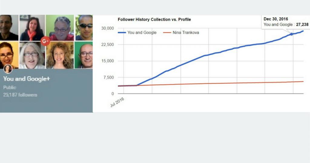Google Plus Profile Graphs