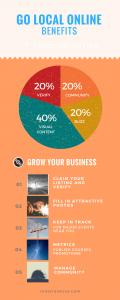 Google My Business Chart